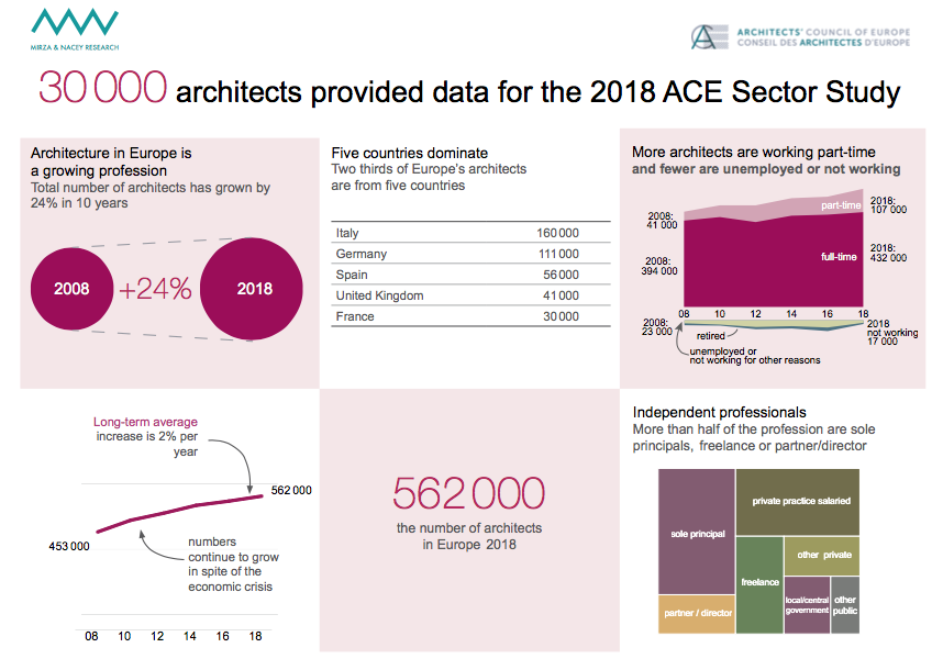 sector study 2018: ACE